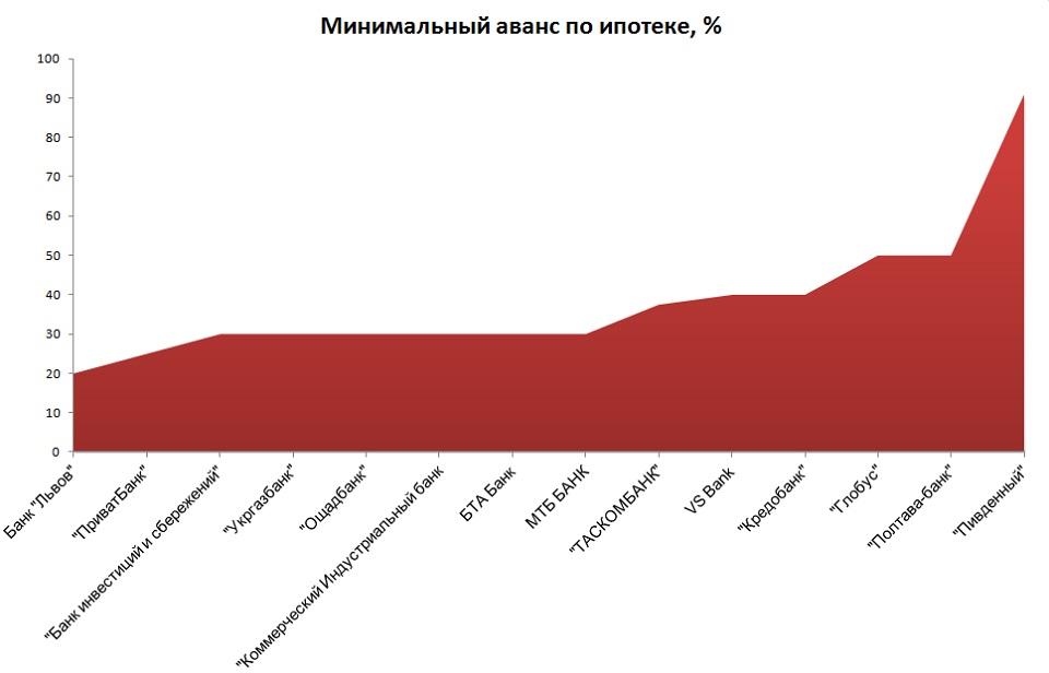 Украина, кредитные ставки, прогнозы на ноябрь-декабрь 2008 г бездепозитная ставка на спорт