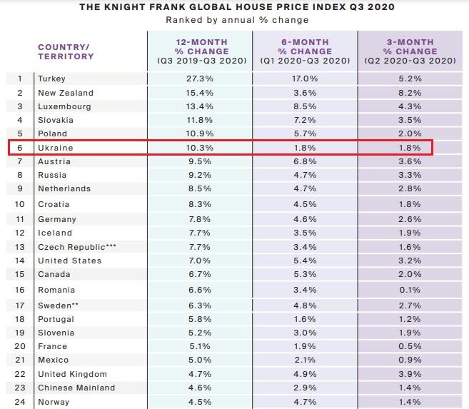 недвижимость в странах мира
