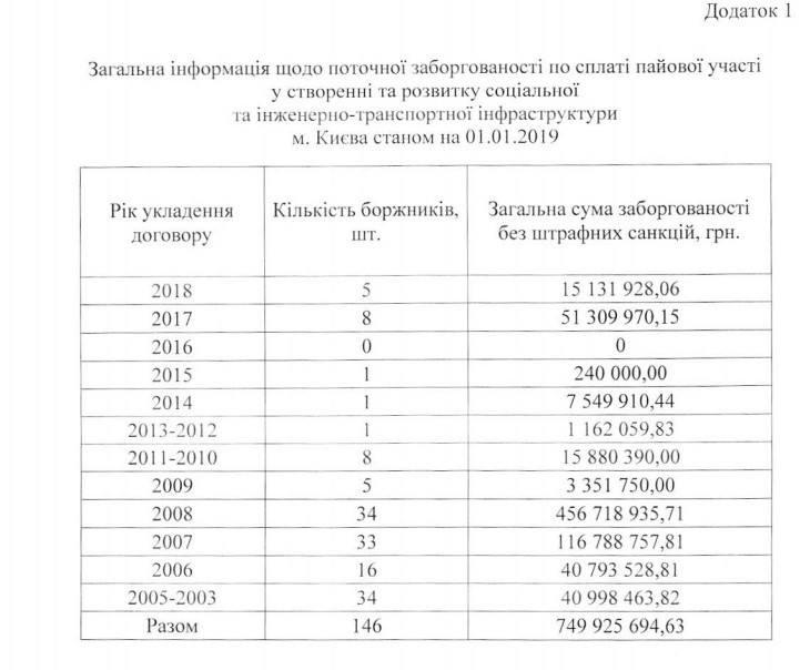 Суммы долгов застройщиков перед городским бюджетом Киева