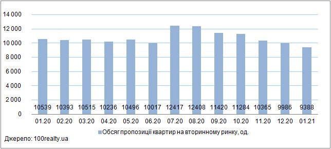 Ціни на квартири в Києві, січень 2020-2021