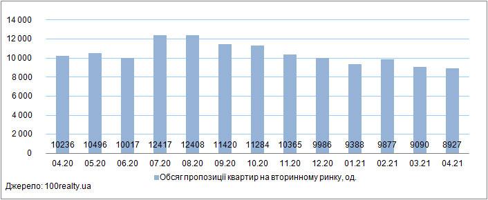 Продаж квартир на вторинному ринку житла, квітень 2020-2021