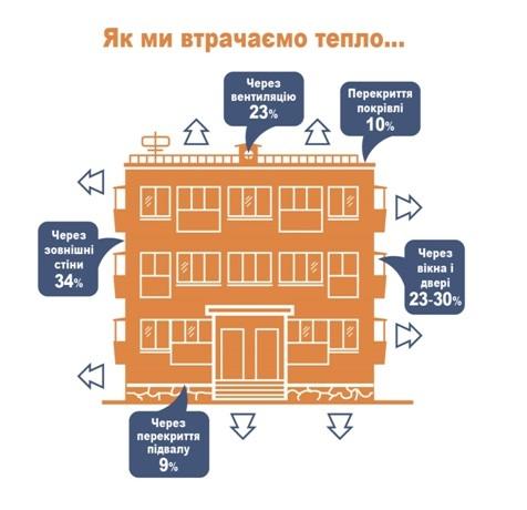 Как экономить на коммунальных услугах в 2019 году - советы специалистов