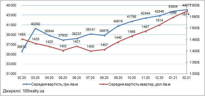 Ціни на квартири в Києві, лютий 2020-2021