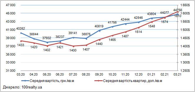Ціни на квартири в Києві, березень 2020-2021
