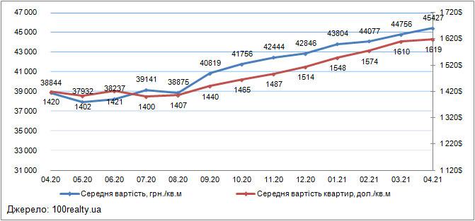 Ціни на квартири в Києві, квітень 2020-2021