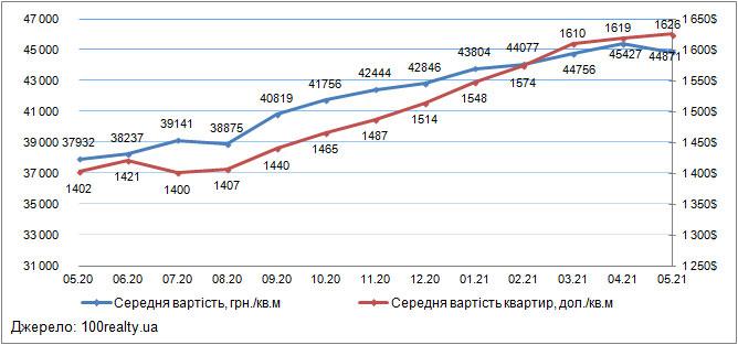 Ціни на квартири в Києві, травень 2020-2021