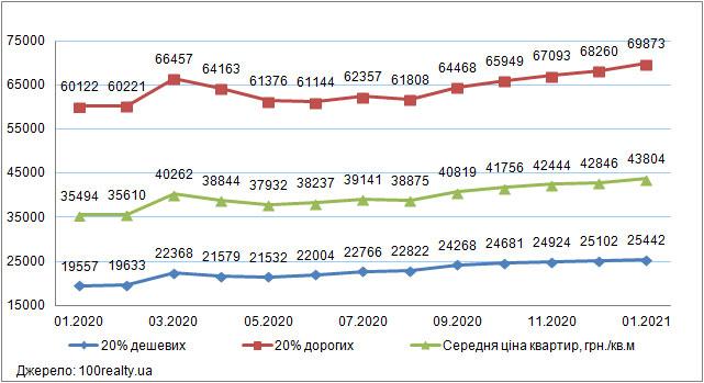 Ціни на житло в Києві, січень 2020-2021