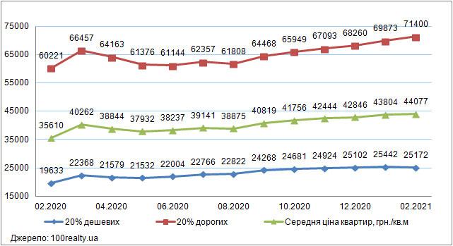 Ціни на «дешеве» і «дороге» житло в Києві, лютий 2020-2021