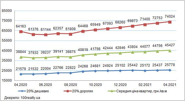 Ціни на «дешеве» і «дороге» житло в Києві, квітень 2020-2021