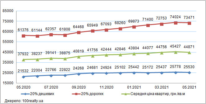 Ціни на «дешеве» і «дороге» житло в Києві, травень 2020-2021