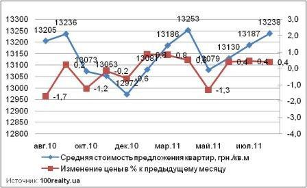 Динамика цены квартир в новостройках Киева