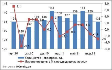 Динамика предложения новостроек Киева