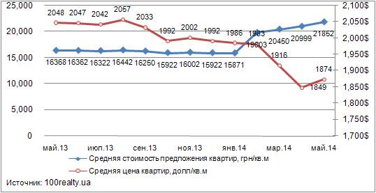 e5f74450bd521 Анализ цен на вторичном рынке жилой недвижимости Киева: май 2014 г ...
