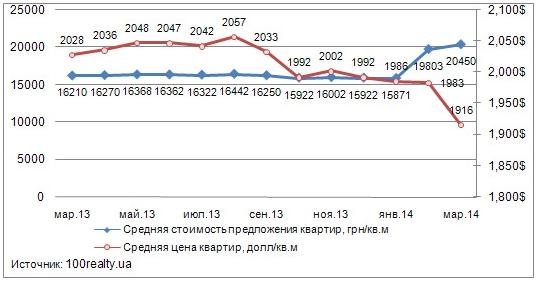 f89e929fe2720 Динамика средней цены предложения квартир на вторичном рынке жилья Киева