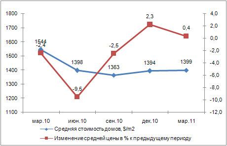 Динамика стоимости представленных к продаже домов в пригороде Киева